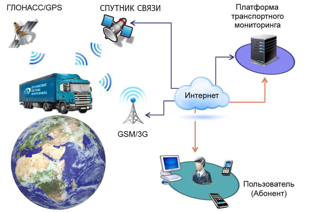 спутниковый gps глонасс мониторинг